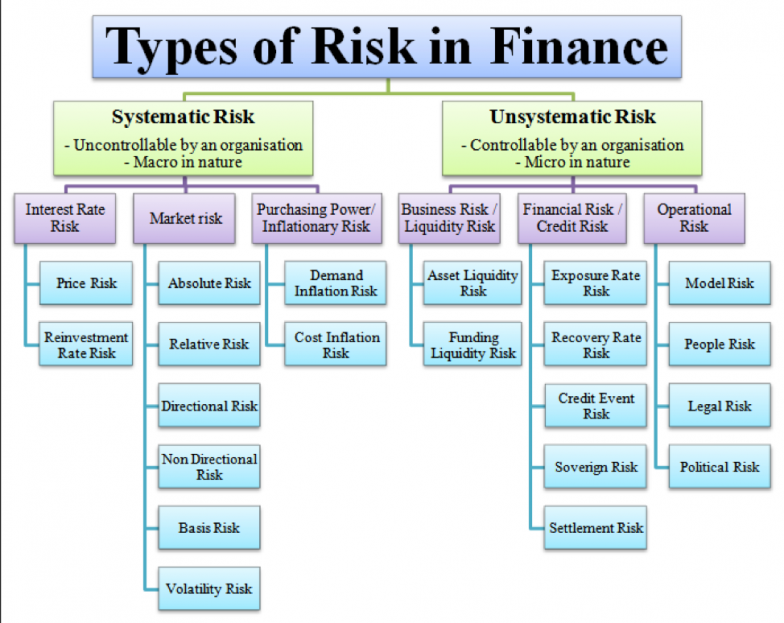 Types of Risk in Finance